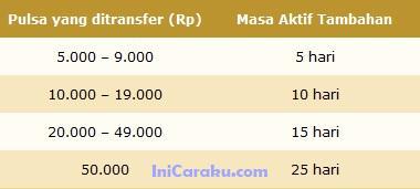 Cara Transfer Pulsa Kartu AXIS